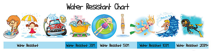 Water Resistant Chart
